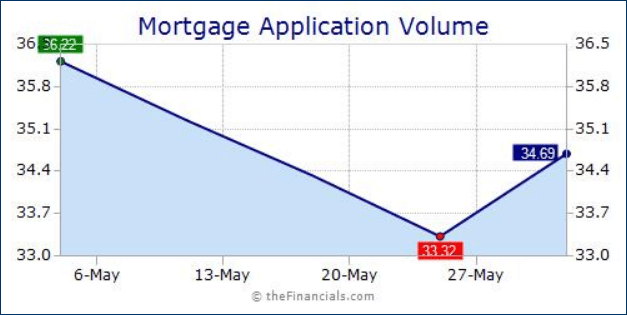 Mortgage Application Volume