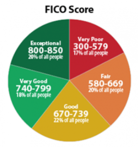 Land Home Financial FICO Scores